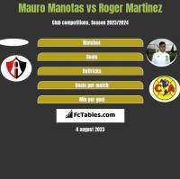 Mauro Manotas vs Roger Martinez h2h player stats