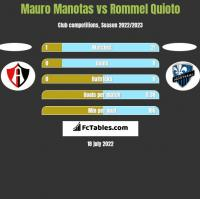 Mauro Manotas vs Rommel Quioto h2h player stats