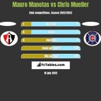 Mauro Manotas vs Chris Mueller h2h player stats