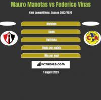 Mauro Manotas vs Federico Vinas h2h player stats