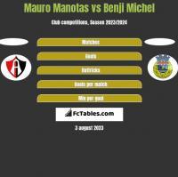 Mauro Manotas vs Benji Michel h2h player stats