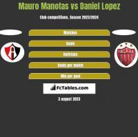 Mauro Manotas vs Daniel Lopez h2h player stats