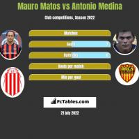 Mauro Matos vs Antonio Medina h2h player stats
