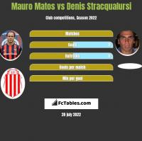 Mauro Matos vs Denis Stracqualursi h2h player stats