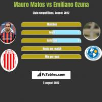 Mauro Matos vs Emiliano Ozuna h2h player stats
