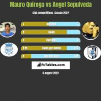 Mauro Quiroga vs Angel Sepulveda h2h player stats