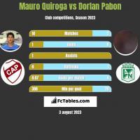 Mauro Quiroga vs Dorlan Pabon h2h player stats