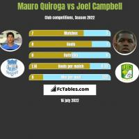 Mauro Quiroga vs Joel Campbell h2h player stats