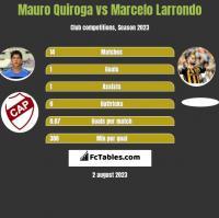 Mauro Quiroga vs Marcelo Larrondo h2h player stats