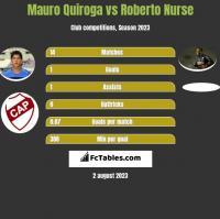 Mauro Quiroga vs Roberto Nurse h2h player stats