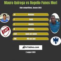 Mauro Quiroga vs Rogelio Funes Mori h2h player stats