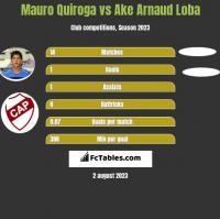 Mauro Quiroga vs Ake Arnaud Loba h2h player stats