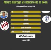Mauro Quiroga vs Roberto de la Rosa h2h player stats