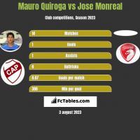 Mauro Quiroga vs Jose Monreal h2h player stats