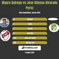 Mauro Quiroga vs Jose Alfonso Alvarado Perez h2h player stats