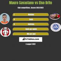 Mauro Savastano vs Elso Brito h2h player stats