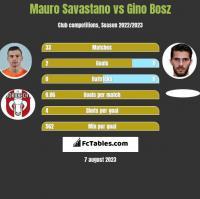 Mauro Savastano vs Gino Bosz h2h player stats