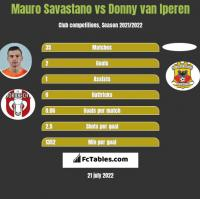 Mauro Savastano vs Donny van Iperen h2h player stats