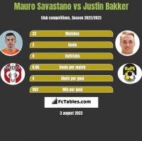 Mauro Savastano vs Justin Bakker h2h player stats