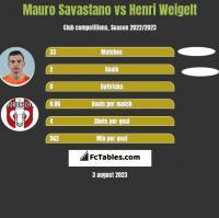 Mauro Savastano vs Henri Weigelt h2h player stats