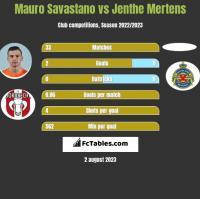 Mauro Savastano vs Jenthe Mertens h2h player stats
