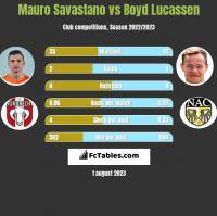 Mauro Savastano vs Boyd Lucassen h2h player stats