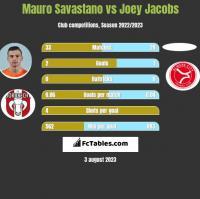 Mauro Savastano vs Joey Jacobs h2h player stats