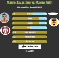 Mauro Savastano vs Maxim Gullit h2h player stats