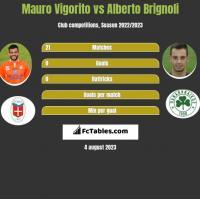 Mauro Vigorito vs Alberto Brignoli h2h player stats