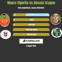 Mauro Vigorito vs Alessio Cragno h2h player stats