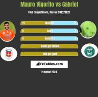 Mauro Vigorito vs Gabriel h2h player stats