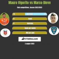 Mauro Vigorito vs Marco Bleve h2h player stats