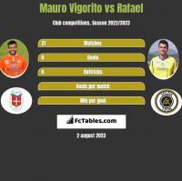 Mauro Vigorito vs Rafael h2h player stats