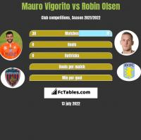 Mauro Vigorito vs Robin Olsen h2h player stats