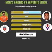 Mauro Vigorito vs Salvatore Sirigu h2h player stats