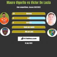 Mauro Vigorito vs Victor De Lucia h2h player stats