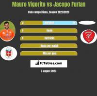 Mauro Vigorito vs Jacopo Furlan h2h player stats
