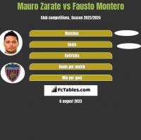 Mauro Zarate vs Fausto Montero h2h player stats