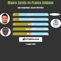 Mauro Zarate vs Franco Soldano h2h player stats