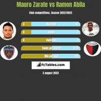Mauro Zarate vs Ramon Abila h2h player stats