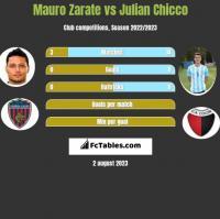 Mauro Zarate vs Julian Chicco h2h player stats