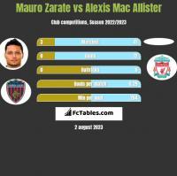 Mauro Zarate vs Alexis Mac Allister h2h player stats