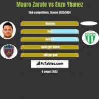 Mauro Zarate vs Enzo Ybanez h2h player stats