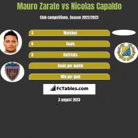 Mauro Zarate vs Nicolas Capaldo h2h player stats