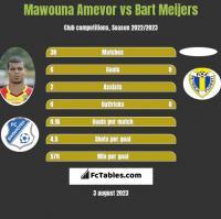 Mawouna Amevor vs Bart Meijers h2h player stats
