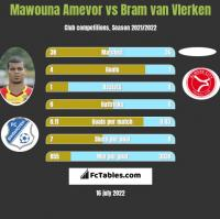 Mawouna Amevor vs Bram van Vlerken h2h player stats