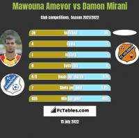 Mawouna Amevor vs Damon Mirani h2h player stats