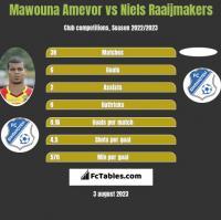 Mawouna Amevor vs Niels Raaijmakers h2h player stats