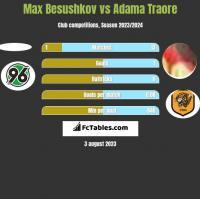 Max Besushkov vs Adama Traore h2h player stats