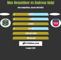 Max Besushkov vs Andreas Geipl h2h player stats